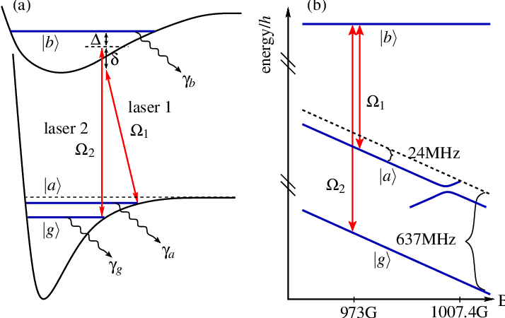 (a) Level scheme for STIRAP. Lasers 1, 2 couple the ground
