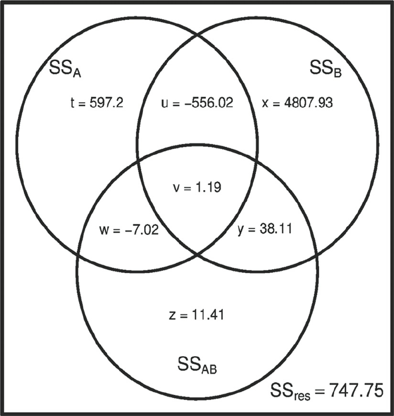 using a venn diagram to compare and contrast 4 wire pc fan of the example data 13 coding 1