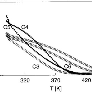 Adsorption equilibrium isotherm of multi component mixture
