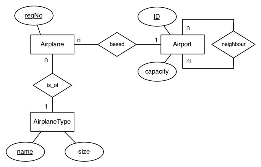 airport er diagram ring main wiring uk example of an download scientific