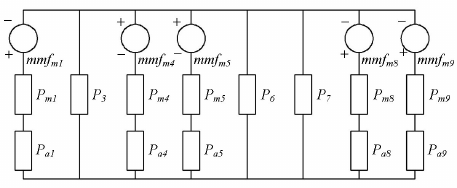 Magnetic equivalent circuit of the VRPMA without current