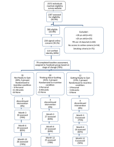 Participant flow chart through  facebook smoking cessation intervention those assessed for eligibility who were not counted as excluded left the survey also rh researchgate