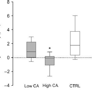 Regulation of the cerebral circulation Cerebral blood flow