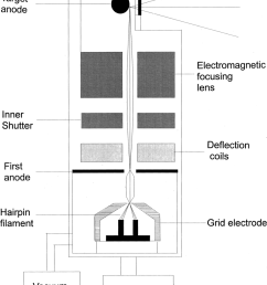 schematic drawing of the tube of the high magni cation specimen radiography system  [ 850 x 1065 Pixel ]