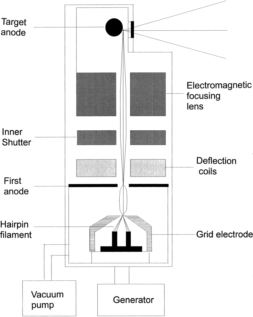 hight resolution of schematic drawing of the tube of the high magni cation specimen radiography system