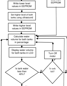 Flow chart of water pump control system also download scientific diagram rh researchgate