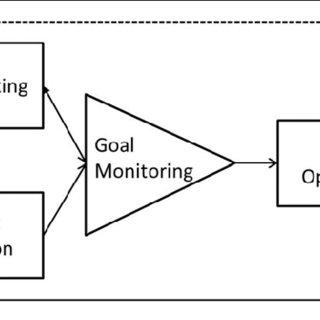 Self-regulation process based on Carver and Scheier's