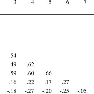 (PDF) Instrumental leadership: Measurement and extension