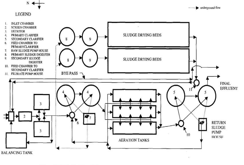 process flow diagram water treatment plant