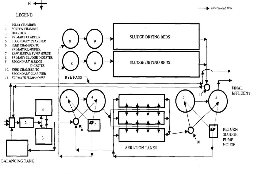 1 Schematic Diagram of Nesapakkam Sewage Treatment Plant