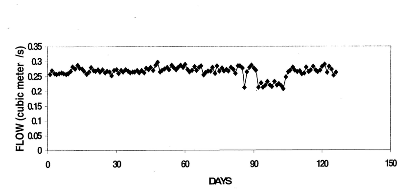 4 Variation of flow during the period of data collection