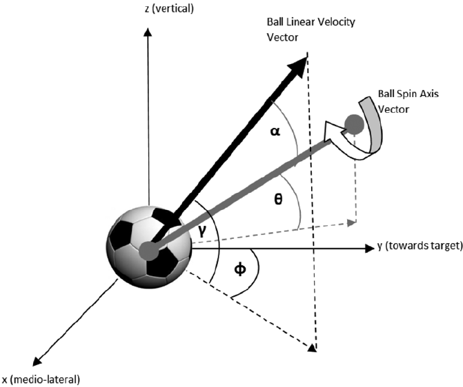 The vertical ( γ ) and lateral ( φ ) launch angles were