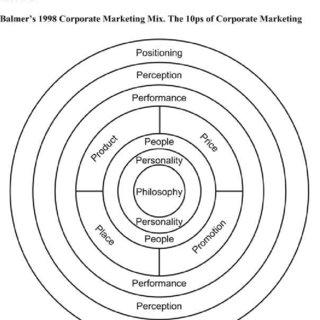 (PDF) Corporate marketing myopia and the inexorable rise
