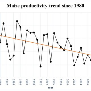 (PDF) AN ASSESSMENT OF SMALLHOLDER MAIZE PRODUCTIVITY AND
