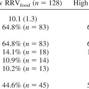 (PDF) Behavioral Economic Predictors of Overweight