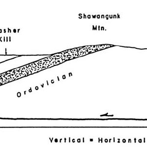 Schematic block diagram through eroded anticlines and