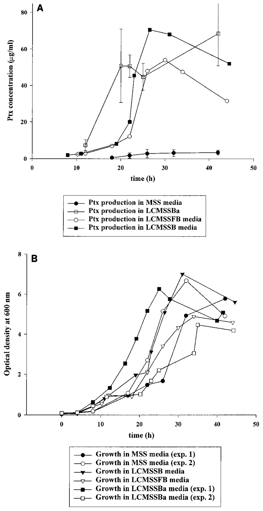 hight resolution of ptx production a and cell growth b of b pertussis strain cs 87 download scientific diagram