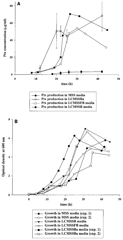 small resolution of ptx production a and cell growth b of b pertussis strain cs 87 download scientific diagram