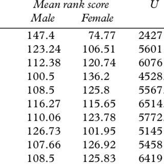 (PDF) Gender Differences in Criminogenic Needs among Irish