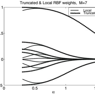 (PDF) Truncated Gaussian RBF Differences are Always