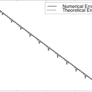 The solid curve is the error of the Euler-accelerated