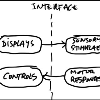 (PDF) Unifying Interaction Across Distributed Controls In