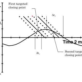 9 Single phase model representation of the Chemawa auto