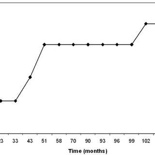 9. Recursive partitioning analysis for hemangioblastomas