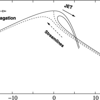 The surface friction velocity (a), surface roughness