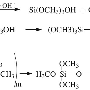 (PDF) Development of sol–gel formulations for slow release