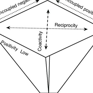 (PDF) The Evaluative Space Model