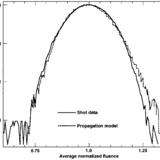 Far-field irradiance distribution of the 1.05-m beam for a