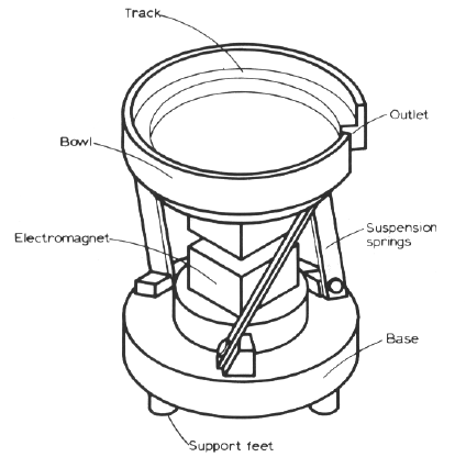 A Typical Vibratory Bowl Feeder for Orienting Indus- trial