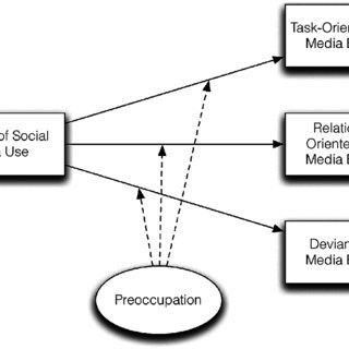 (PDF) Social Media Use in the Workplace: A Study of Dual