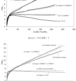 load settlement curves of a strip footing penetrating into layered clay of various soil densities [ 850 x 1179 Pixel ]