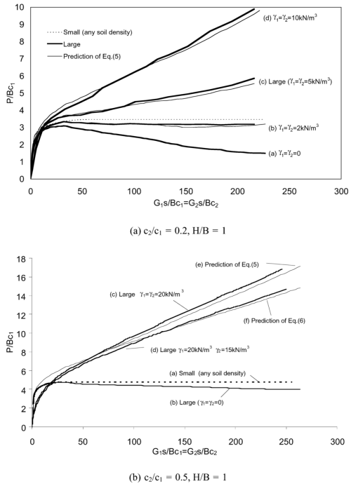 small resolution of load settlement curves of a strip footing penetrating into layered clay of various soil densities