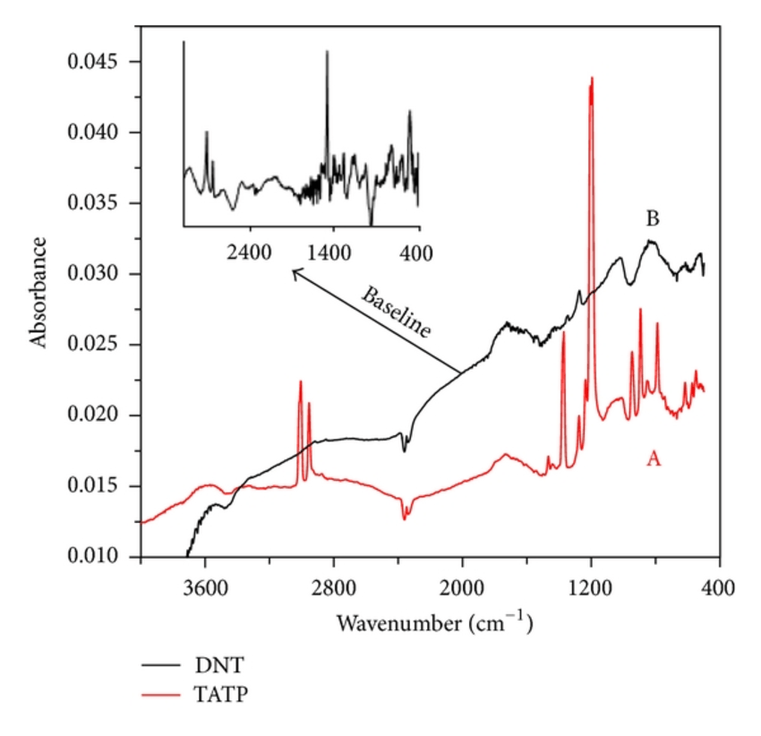 Low-pressure spectra in the gas phase with baseline