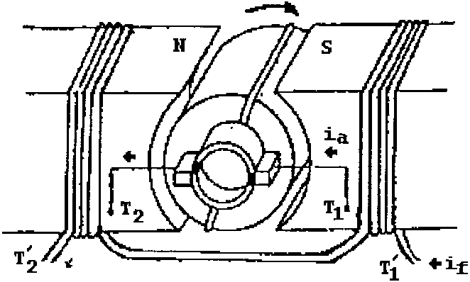 Simplified picture of separately excited dc motor