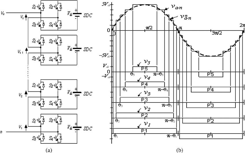 (a) Topology of single-phase cascaded H-bridge multilevel