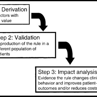 (PDF) Development and Application of Clinical Prediction