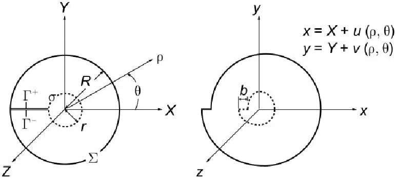 Edge dislocation parallel to Z-axis centred in elastic