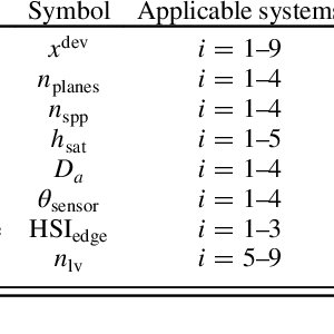 Example logical architecture decomposition. The candidate
