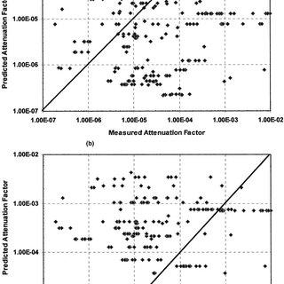 Measured versus predicted groundwater-to-indoor-air