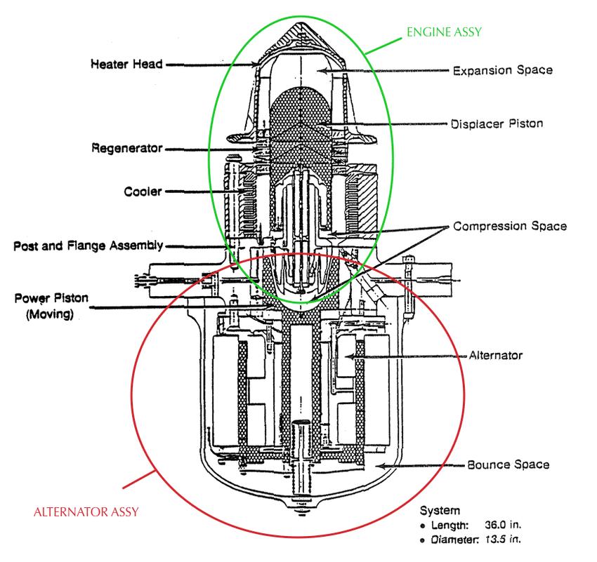 MTI EM FPSE, showing size of alternator relative to