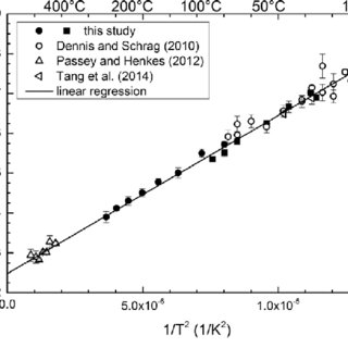Experimental Δ47-T calibration data from inorganic