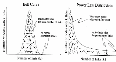Bell Curve and Power Law Distribution (Barabasi, 2002