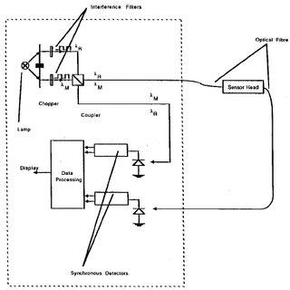 Block diagram of the experimental arrangement of remote