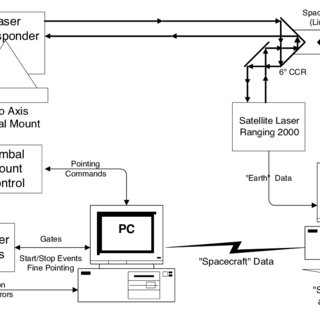Block diagram of a combined Microlaser Altimeter