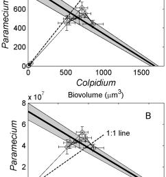 population dynamics of colpidium striatum and paramecium aurelia in state space plots show mean [ 850 x 1262 Pixel ]