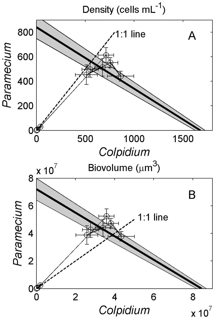 hight resolution of population dynamics of colpidium striatum and paramecium aurelia in state space plots show mean